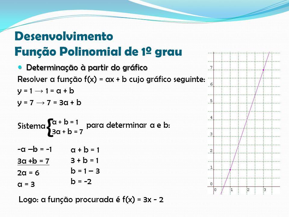 Desenvolvimento Função Polinomial de 1º grau Determinação à partir do gráfico Determinação à partir do gráfico Resolver a função f(x) = ax + b cujo gráfico seguinte: y = 1 1 = a + b y = 7 7 = 3a + b Sistema -a –b = -1 3a +b = 7 2a = 6 a = 3 a + b = 1 3a + b = 7 { para determinar a e b: Logo: a função procurada é f(x) = 3x - 2 a + b = 1 3 + b = 1 b = 1 – 3 b = -2