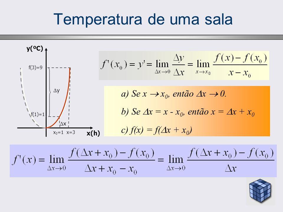 Temperatura de uma sala a) Se x x 0, então x 0. b) Se x = x - x 0, então x = x + x 0 c) f(x) = f( x + x 0 ) y(ºC) x 0 =1 y f(3)=9 x(h) f(1)=1 x=3 x