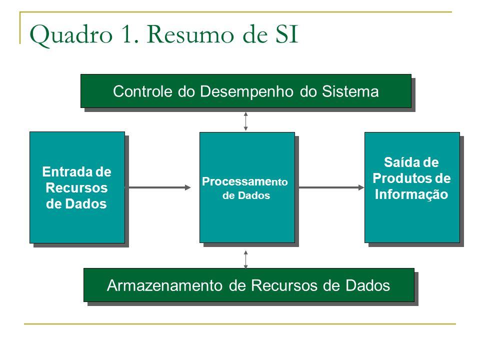 Quadro 1. Resumo de SI Entrada de Recursos de Dados Entrada de Recursos de Dados Processame nto de Dados Processame nto de Dados Saída de Produtos de