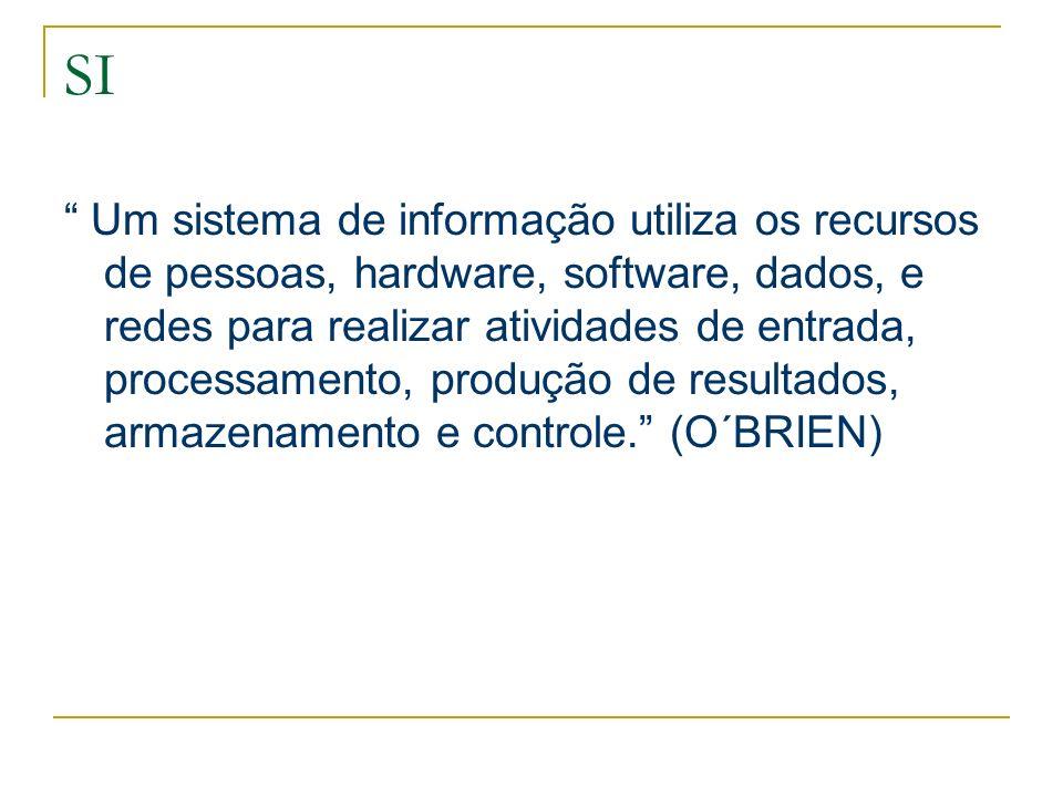 SI Um sistema de informação utiliza os recursos de pessoas, hardware, software, dados, e redes para realizar atividades de entrada, processamento, pro