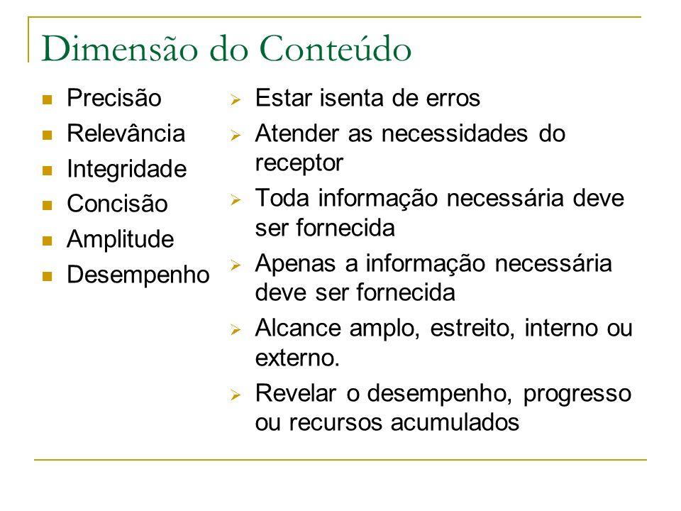 Dimensão do Conteúdo Precisão Relevância Integridade Concisão Amplitude Desempenho Estar isenta de erros Atender as necessidades do receptor Toda info