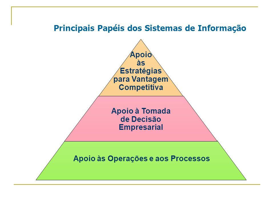 Principais Papéis dos Sistemas de Informação Apoio às Estratégias para Vantagem Competitiva Apoio à Tomada de Decisão Empresarial Apoio às Operações e