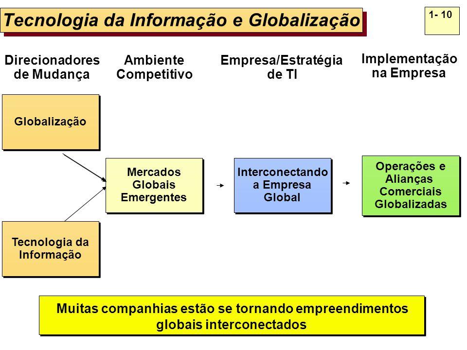 1- 10 Tecnologia da Informação e Globalização Direcionadores de Mudança Ambiente Competitivo Empresa/Estratégia de TI Implementação na Empresa Interco