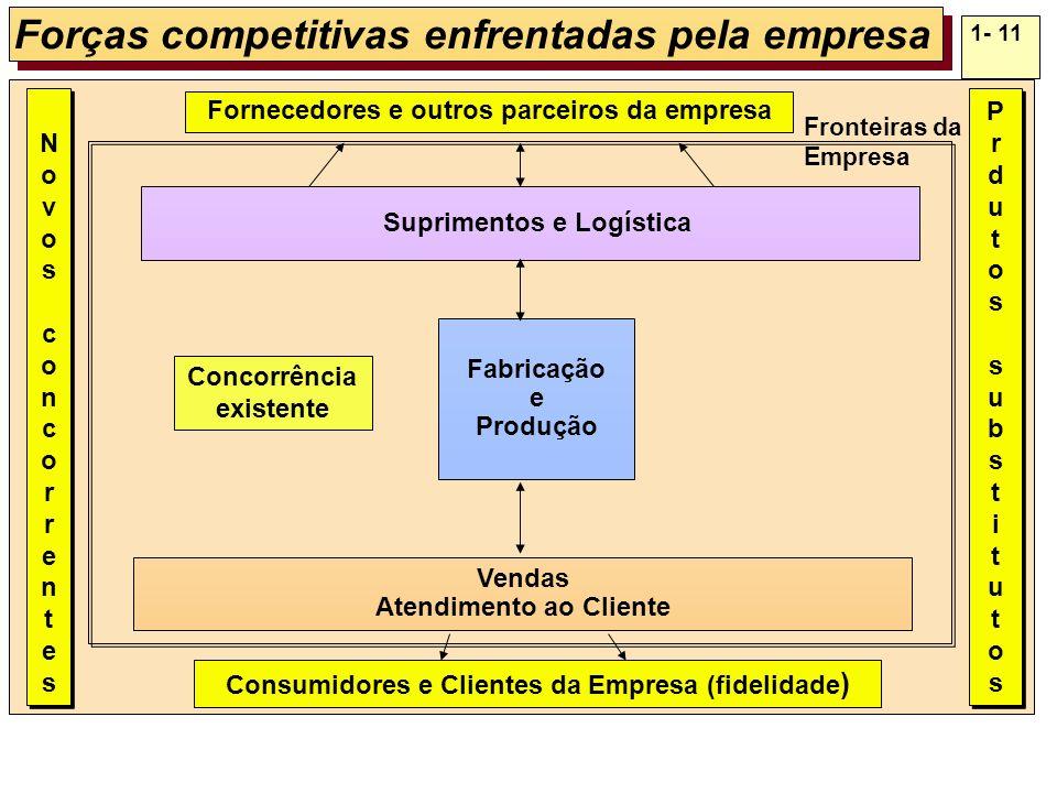 1- 11 Forças competitivas enfrentadas pela empresa Fabricação e Produção Fornecedores e outros parceiros da empresa Suprimentos e Logística Vendas Ate