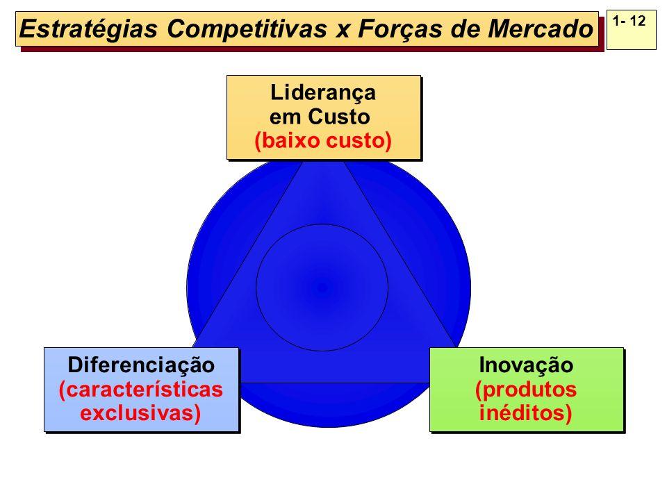 1- 12 Estratégias Competitivas x Forças de Mercado Liderança em Custo (baixo custo) Liderança em Custo (baixo custo) Inovação (produtos inéditos) Inov
