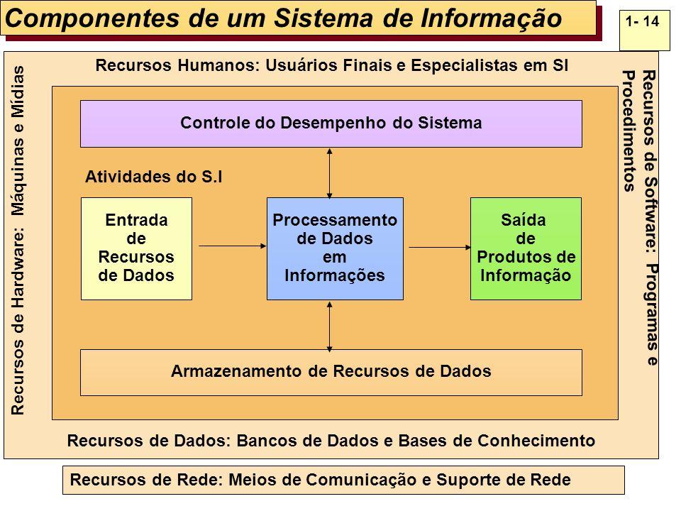 1- 14 Processamento de Dados em Informações Entrada de Recursos de Dados Saída de Produtos de Informação Recursos Humanos: Usuários Finais e Especiali