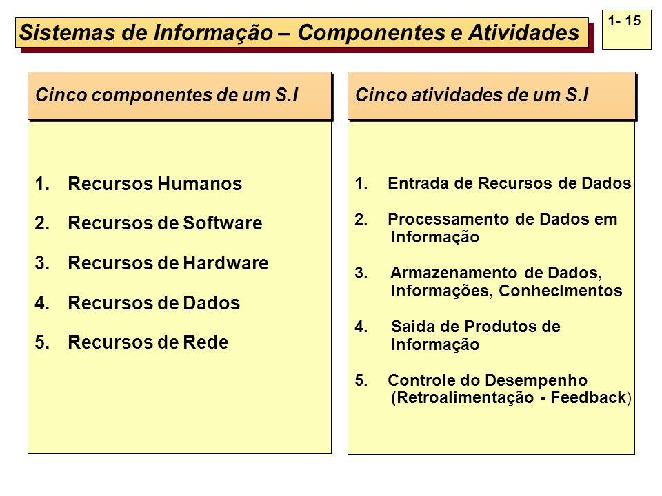 1- 15 Sistemas de Informação – Componentes e Atividades 1.Recursos Humanos 2.Recursos de Software 3.Recursos de Hardware 4.Recursos de Dados 5.Recurso