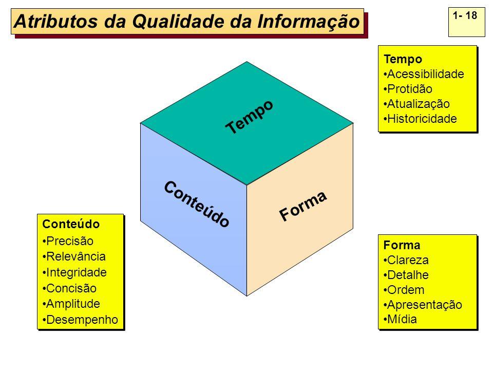 1- 18 Atributos da Qualidade da Informação Conteúdo Forma Tempo Conteúdo Precisão Relevância Integridade Concisão Amplitude Desempenho Conteúdo Precis