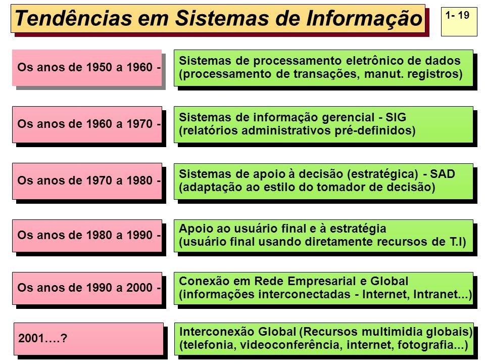 1- 19 Tendências em Sistemas de Informação Sistemas de processamento eletrônico de dados (processamento de transações, manut. registros) Sistemas de p