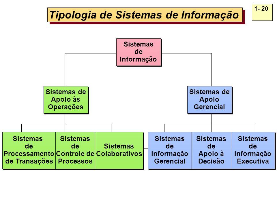 1- 20 Tipologia de Sistemas de Informação Sistemas de Processamento de Transações Sistemas de Processamento de Transações Sistemas de Controle de Proc