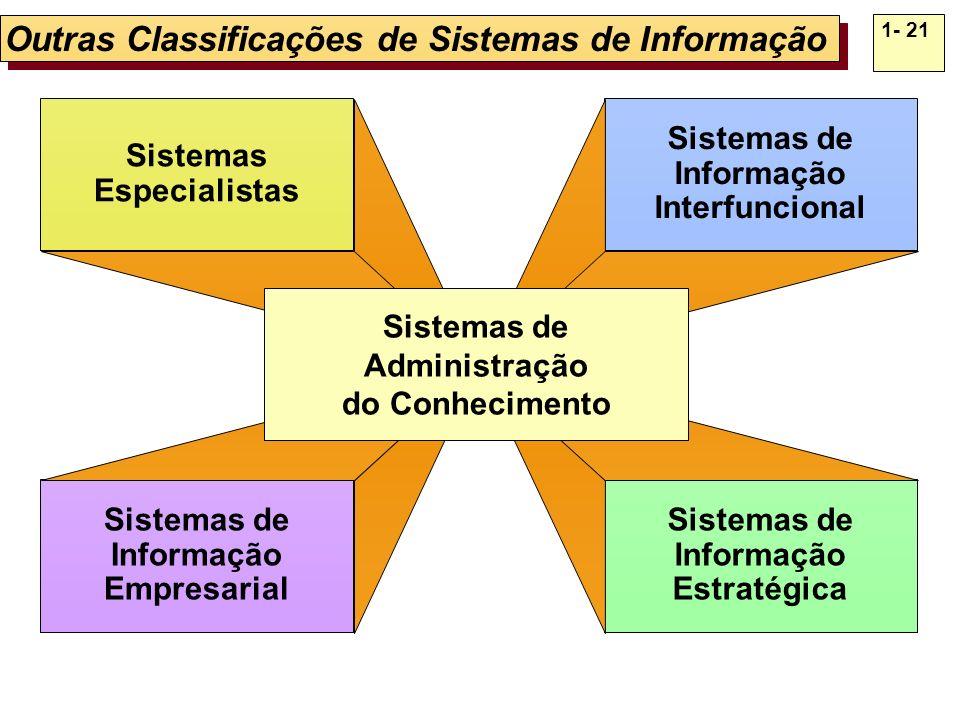 1- 21 Outras Classificações de Sistemas de Informação Sistemas Especialistas Sistemas de Informação Empresarial Sistemas de Informação Interfuncional