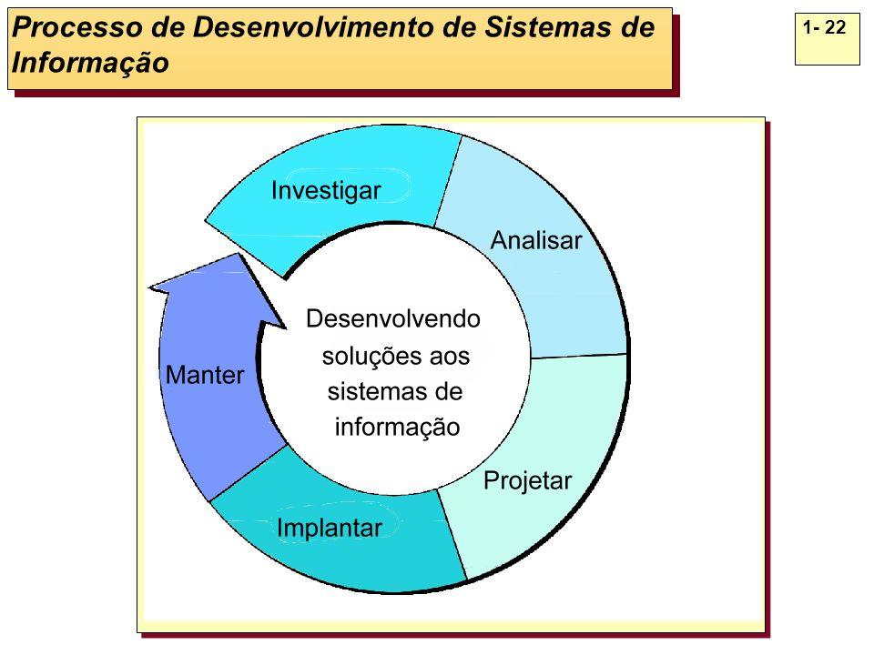 1- 22 Processo de Desenvolvimento de Sistemas de Informação