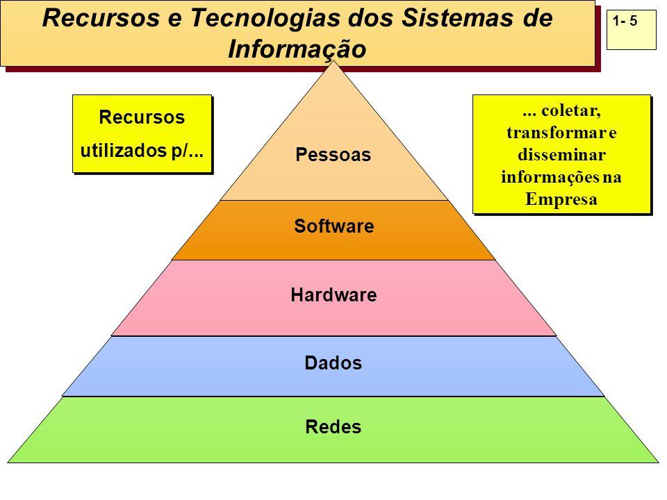 1- 5 Recursos e Tecnologias dos Sistemas de Informação Pessoas Software Hardware Dados Redes... coletar, transformar e disseminar informações na Empre