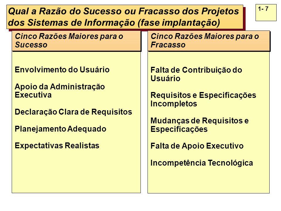 1- 7 Qual a Razão do Sucesso ou Fracasso dos Projetos dos Sistemas de Informação (fase implantação) Envolvimento do Usuário Apoio da Administração Exe