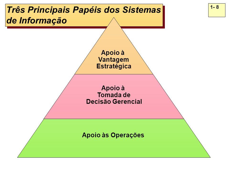 1- 8 Três Principais Papéis dos Sistemas de Informação Apoio à Vantagem Estratégica Apoio à Tomada de Decisão Gerencial Apoio às Operações