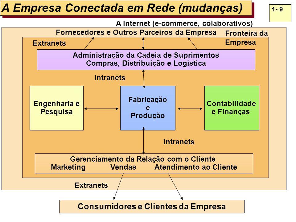 1- 9 A Empresa Conectada em Rede (mudanças) Fabricação e Produção Engenharia e Pesquisa Contabilidade e Finanças Fornecedores e Outros Parceiros da Em