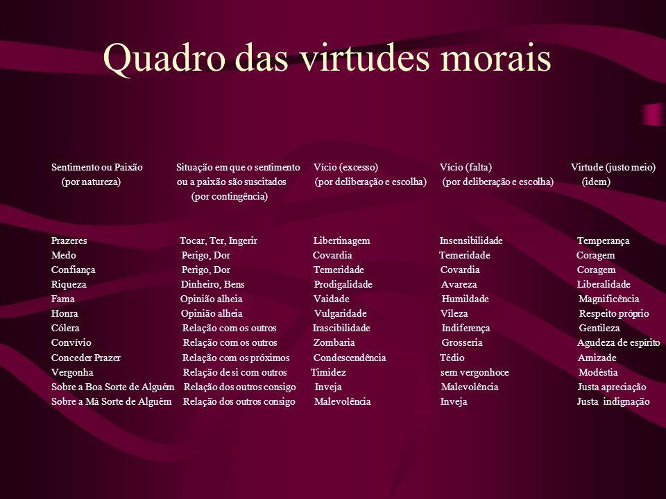 Quadro das virtudes morais Sentimento ou Paixão Situação em que o sentimento Vício (excesso) Vício (falta) Virtude (justo meio) (por natureza) ou a pa
