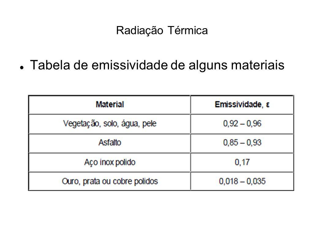 Radiação Térmica Tabela de emissividade de alguns materiais