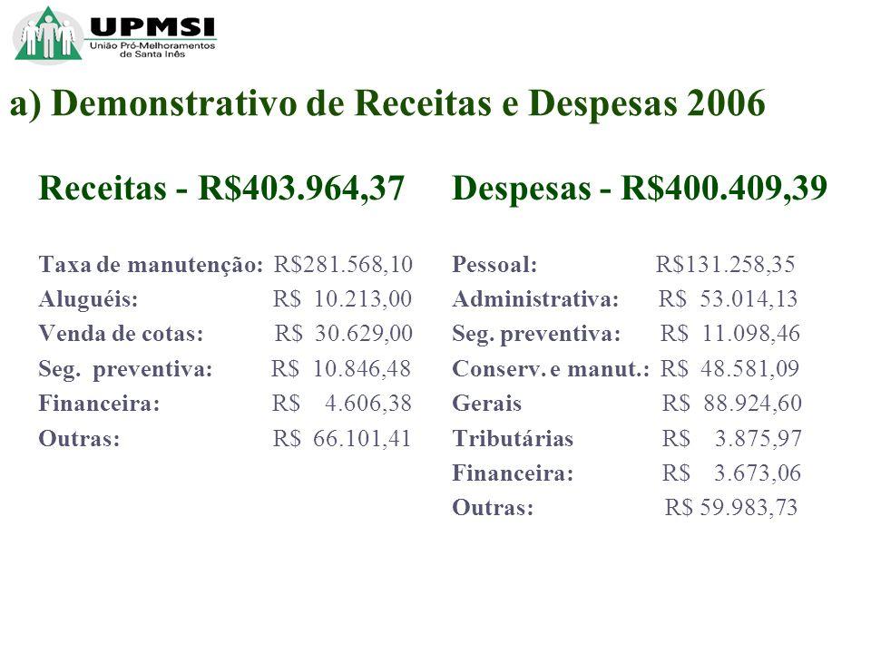 a) Demonstrativo de Receitas e Despesas 2006 Receitas - R$403.964,37 Taxa de manutenção: R$281.568,10 Aluguéis: R$ 10.213,00 Venda de cotas: R$ 30.629,00 Seg.