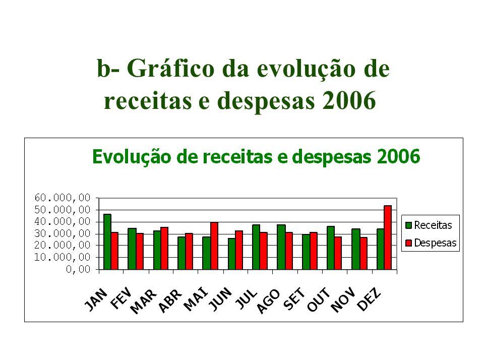 b- Gráfico da evolução de receitas e despesas 2006