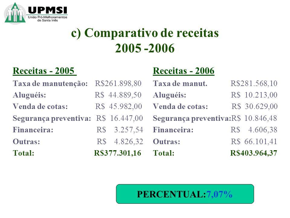 c) Comparativo de receitas 2005 -2006 Receitas - 2005 Taxa de manutenção: R$261.898,80 Aluguéis: R$ 44.889,50 Venda de cotas: R$ 45.982,00 Segurança preventiva: R$ 16.447,00 Financeira: R$ 3.257,54 Outras: R$ 4.826,32 Total: R$377.301,16 Receitas - 2006 Taxa de manut.