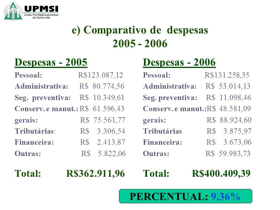 e) Comparativo de despesas 2005 - 2006 Despesas - 2005 Pessoal: R$123.087,12 Administrativa: R$ 80.774,56 Seg. preventiva: R$ 10.349,61 Conserv. e man