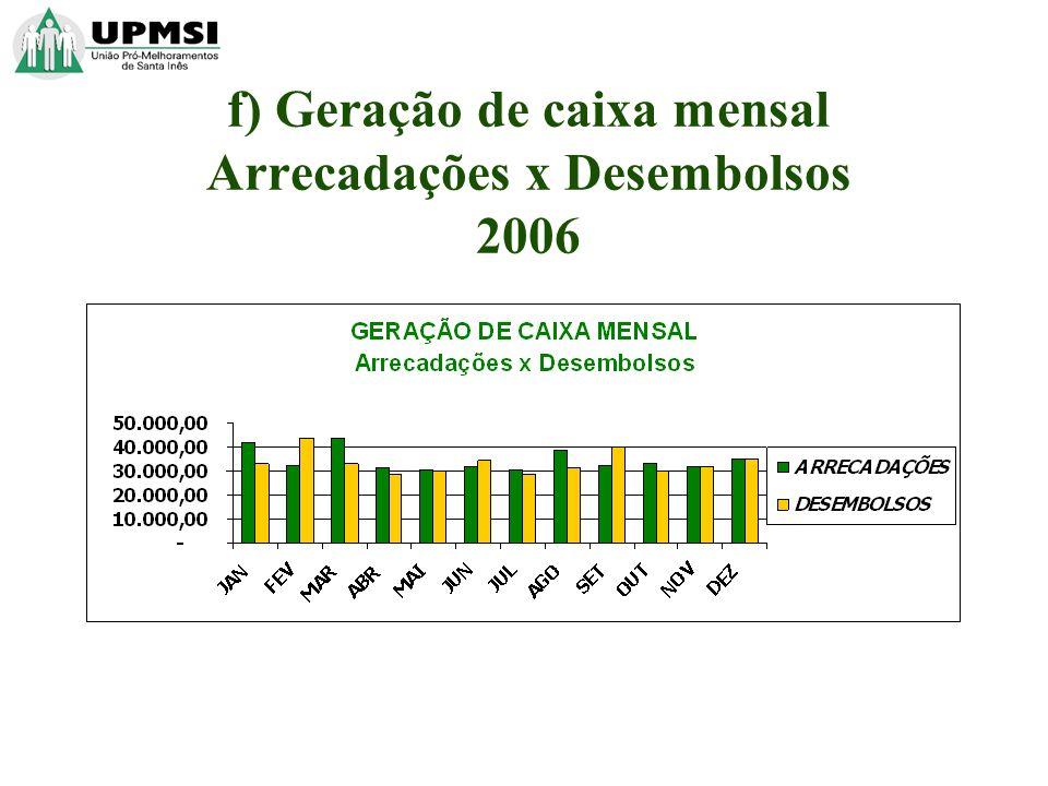 f) Geração de caixa mensal Arrecadações x Desembolsos 2006