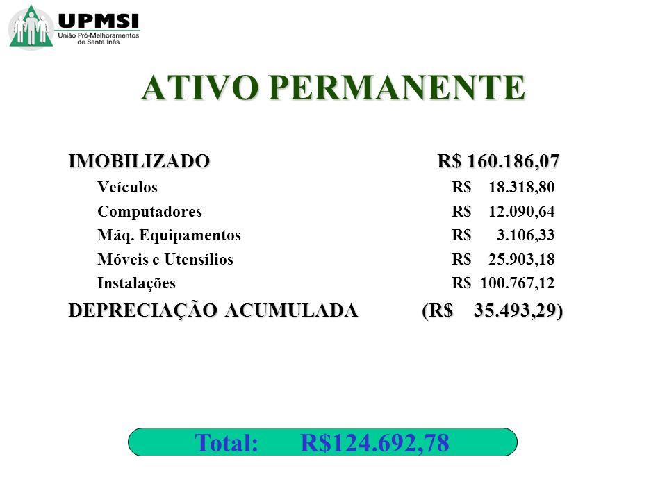ATIVO PERMANENTE IMOBILIZADO R$ 160.186,07 Veículos R$ 18.318,80 Computadores R$ 12.090,64 Máq. Equipamentos R$ 3.106,33 Móveis e Utensílios R$ 25.903