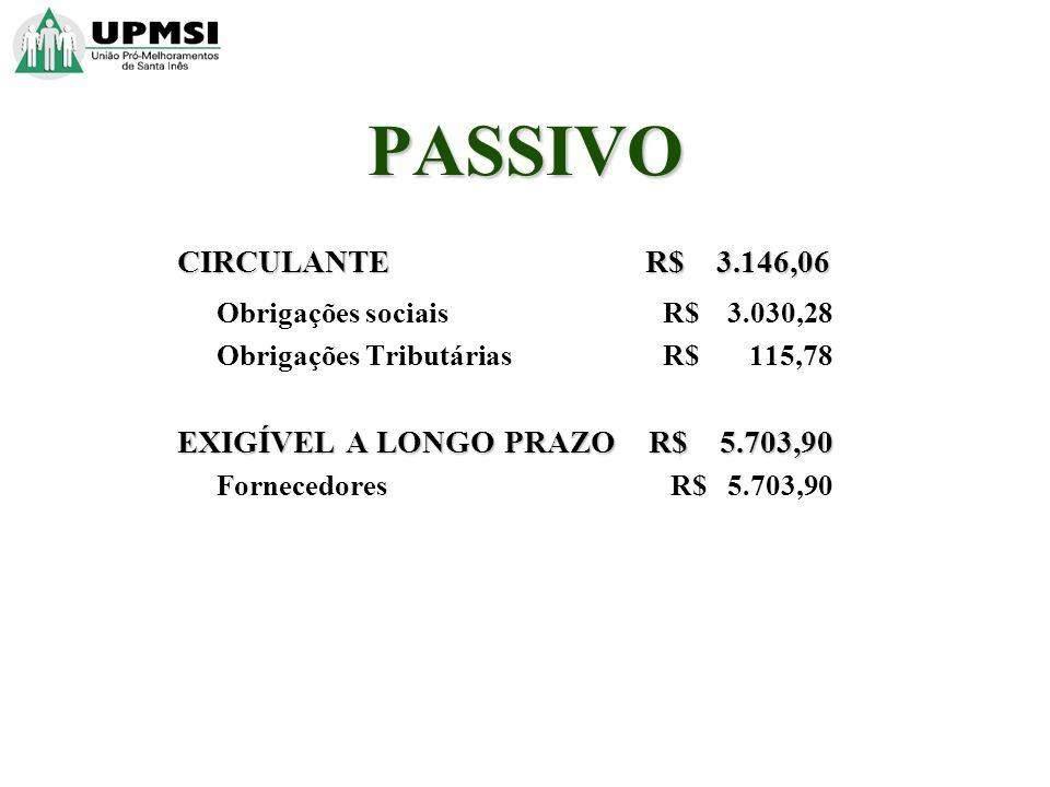 PASSIVO CIRCULANTE R$ 3.146,06 Obrigações sociais R$ 3.030,28 Obrigações Tributárias R$ 115,78 EXIGÍVEL A LONGO PRAZO R$ 5.703,90 Fornecedores R$ 5.703,90