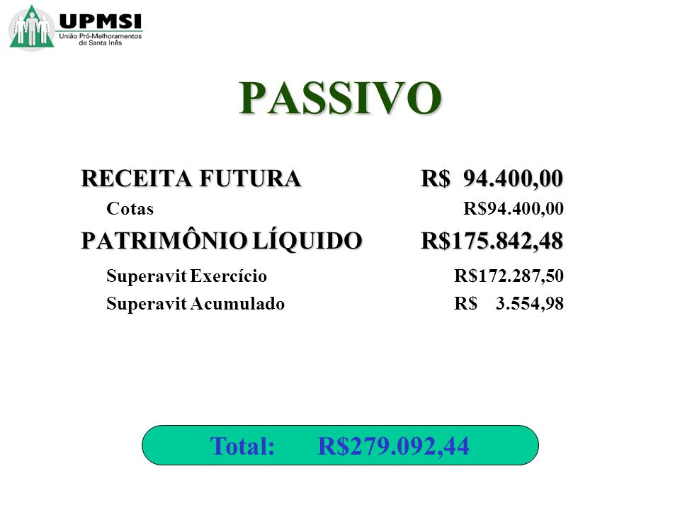 RECEITA FUTURA R$ 94.400,00 Cotas R$94.400,00 PATRIMÔNIO LÍQUIDO R$175.842,48 Superavit Exercício R$172.287,50 Superavit Acumulado R$ 3.554,98 Total: