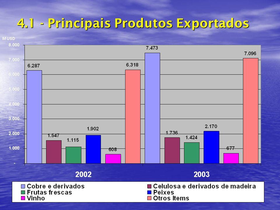 4.1 - Principais Produtos Exportados