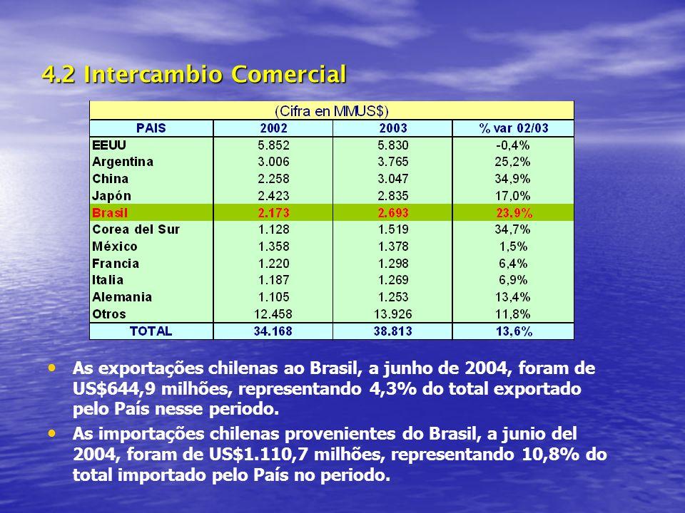 4.2 Intercambio Comercial As exportações chilenas ao Brasil, a junho de 2004, foram de US$644,9 milhões, representando 4,3% do total exportado pelo País nesse periodo.