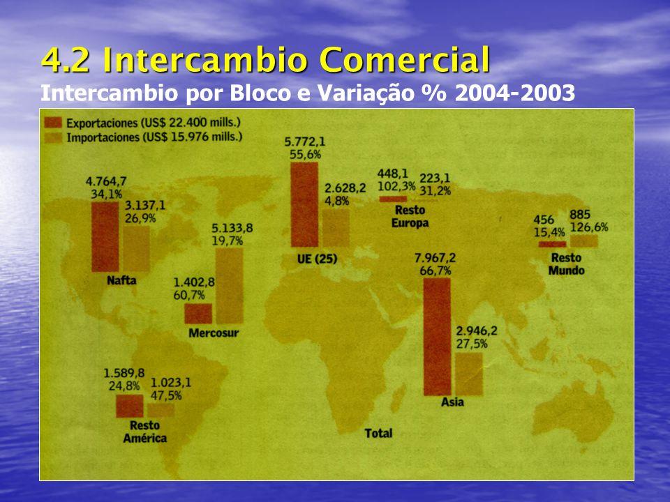 4.2 Intercambio Comercial 4.2 Intercambio Comercial Intercambio por Bloco e Variação % 2004-2003