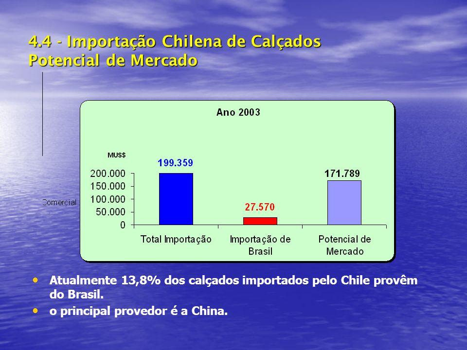 4.4 - Importação Chilena de Calçados Potencial de Mercado Atualmente 13,8% dos calçados importados pelo Chile provêm do Brasil.