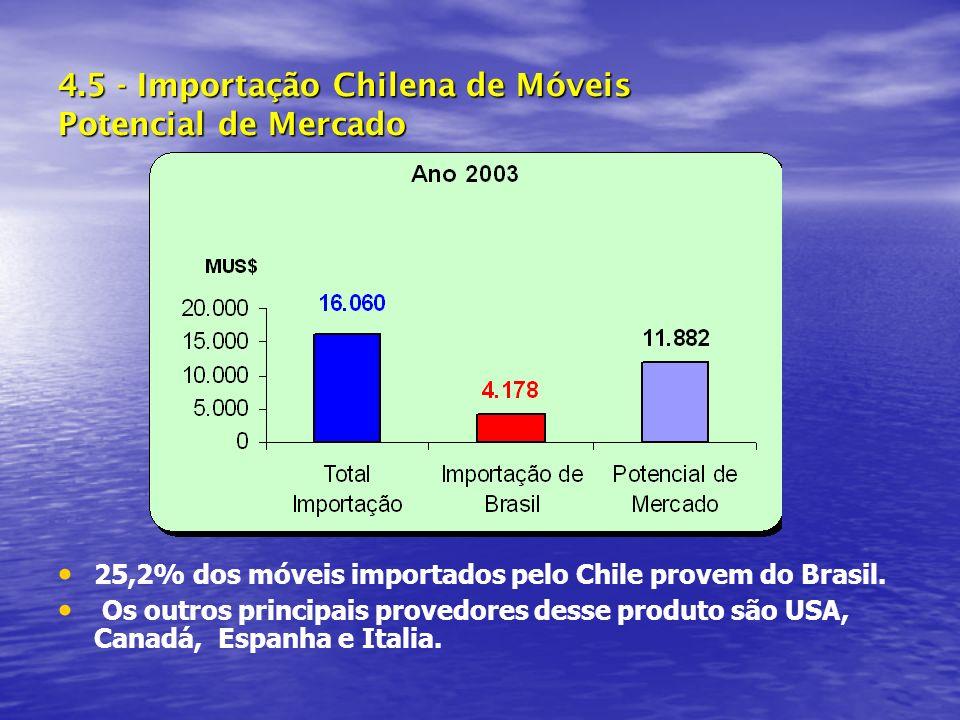 4.5 - Importação Chilena de Móveis Potencial de Mercado 25,2% dos móveis importados pelo Chile provem do Brasil.
