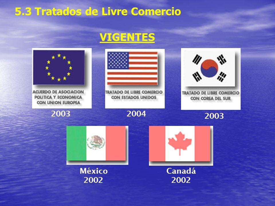 5.3 Tratados de Livre Comercio VIGENTES Canadá 2002 México 2002 20042003