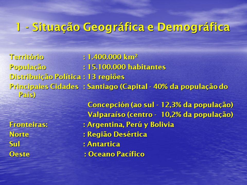 1 - Situação Geográfica e Demográfica Território: 1.400.000 km 2 População: 15.100.000 habitantes Distribuição Política: 13 regiões Principaies Cidades: Santiago (Capital - 40% da população do País) Concepción (ao sul - 12,3% da população) Concepción (ao sul - 12,3% da população) Valparaíso (centro - 10,2% da população) Valparaíso (centro - 10,2% da população) Fronteiras:: Argentina, Perú y Bolivia Norte : Região Desértica Sul : Antartica Oeste : Oceano Pacífico