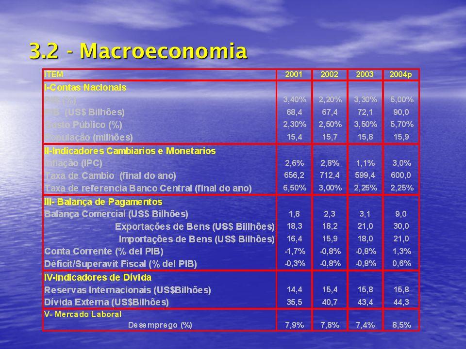3.2 - Macroeconomia