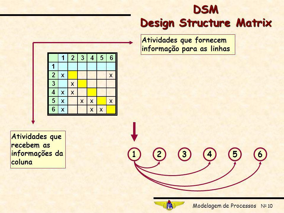 Modelagem de Processos N o 10 123456 Atividades que fornecem informação para as linhas Atividades que recebem as informações da coluna DSM Design Structure Matrix