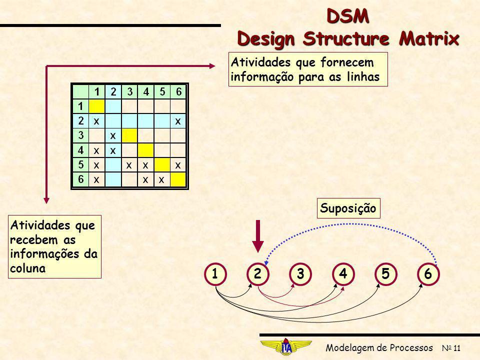 Modelagem de Processos N o 11 123456 Suposição Atividades que fornecem informação para as linhas Atividades que recebem as informações da coluna DSM Design Structure Matrix