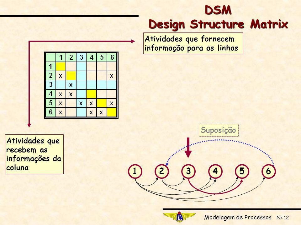 Modelagem de Processos N o 12 123456 SuposiçãoAtividades que fornecem informação para as linhas Atividades que recebem as informações da coluna DSM Design Structure Matrix