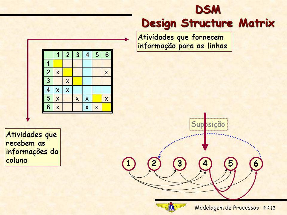 Modelagem de Processos N o 13 123456 SuposiçãoAtividades que fornecem informação para as linhas Atividades que recebem as informações da coluna DSM Design Structure Matrix