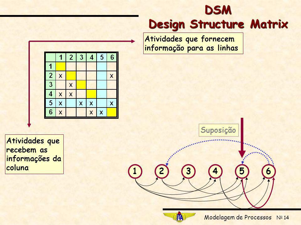 Modelagem de Processos N o 14 123456 SuposiçãoAtividades que fornecem informação para as linhas Atividades que recebem as informações da coluna DSM Design Structure Matrix
