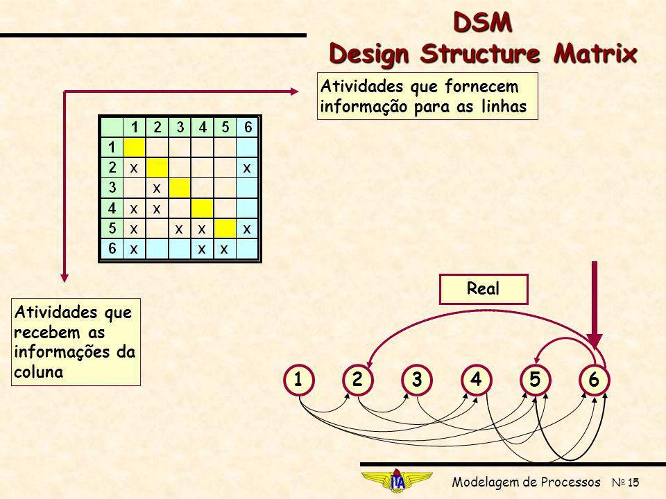 Modelagem de Processos N o 15 123456 Suposição Real Atividades que fornecem informação para as linhas Atividades que recebem as informações da coluna DSM Design Structure Matrix