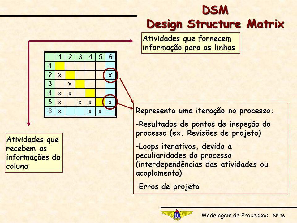 Modelagem de Processos N o 16 Atividades que fornecem informação para as linhas Atividades que recebem as informações da coluna Representa uma iteração no processo: -Resultados de pontos de inspeção do processo (ex.