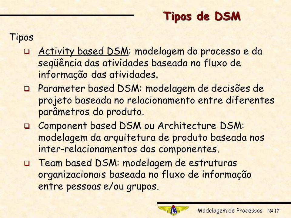 Modelagem de Processos N o 17 Tipos de DSM Tipos Activity based DSM: modelagem do processo e da seqüência das atividades baseada no fluxo de informação das atividades.