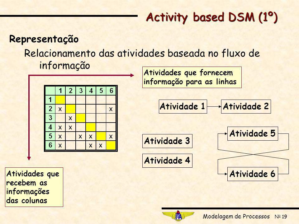 Modelagem de Processos N o 19 Activity based DSM (1º) Atividades que fornecem informação para as linhas Atividades que recebem as informações das colunas Atividade 3 Atividade 4 Atividade 1Atividade 2Atividade 5 Atividade 6 Representação Relacionamento das atividades baseada no fluxo de informação