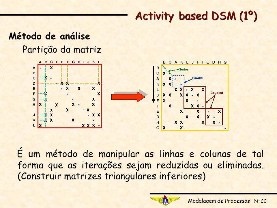 Modelagem de Processos N o 20 Método de análise Partição da matriz É um método de manipular as linhas e colunas de tal forma que as iterações sejam reduzidas ou eliminadas.