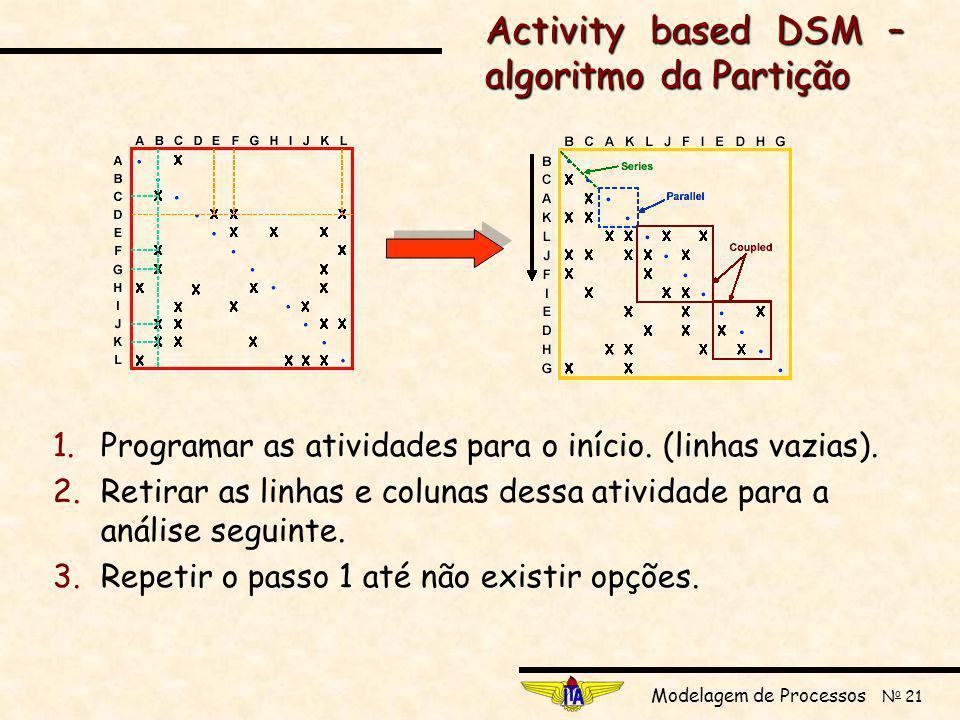 Modelagem de Processos N o 21 1.Programar as atividades para o início.