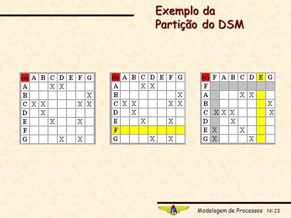 Modelagem de Processos N o 23 Exemplo da Partição do DSM